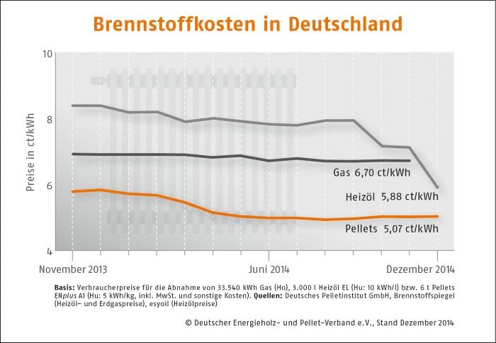 Entwicklung der Brennstoffkosten in Deutschland (Pelllets)